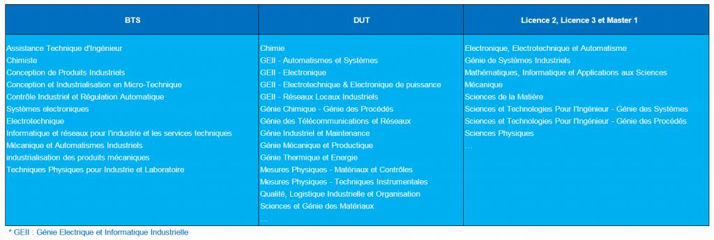 filiere-info-bts-dut-licence